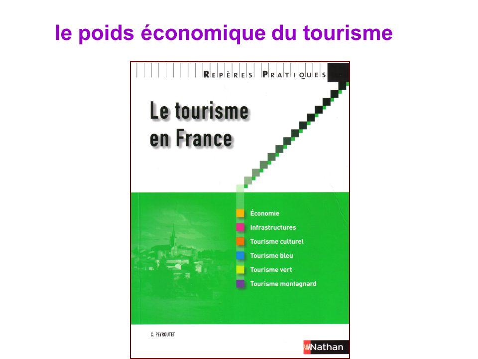 le poids économique du tourisme