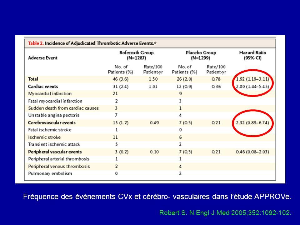 Fréquence des événements CVx et cérébro- vasculaires dans l'étude APPROVe.