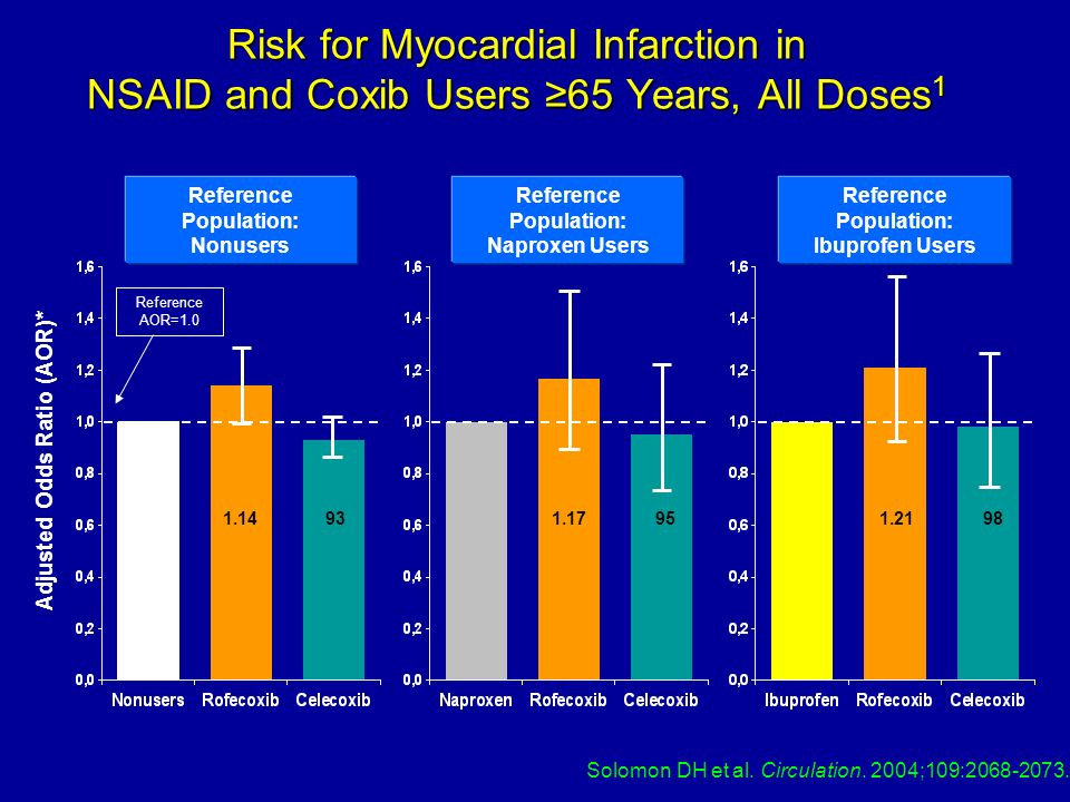 Risk for Myocardial Infarction in NSAID and Coxib Users ≥65 Years, All Doses1