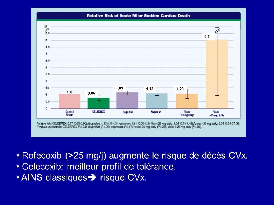 Rofecoxib (>25 mg/j) augmente le risque de décès CVx.
