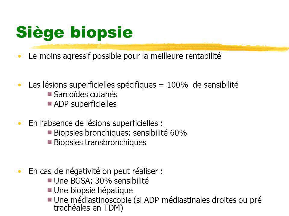 Siège biopsie Le moins agressif possible pour la meilleure rentabilité