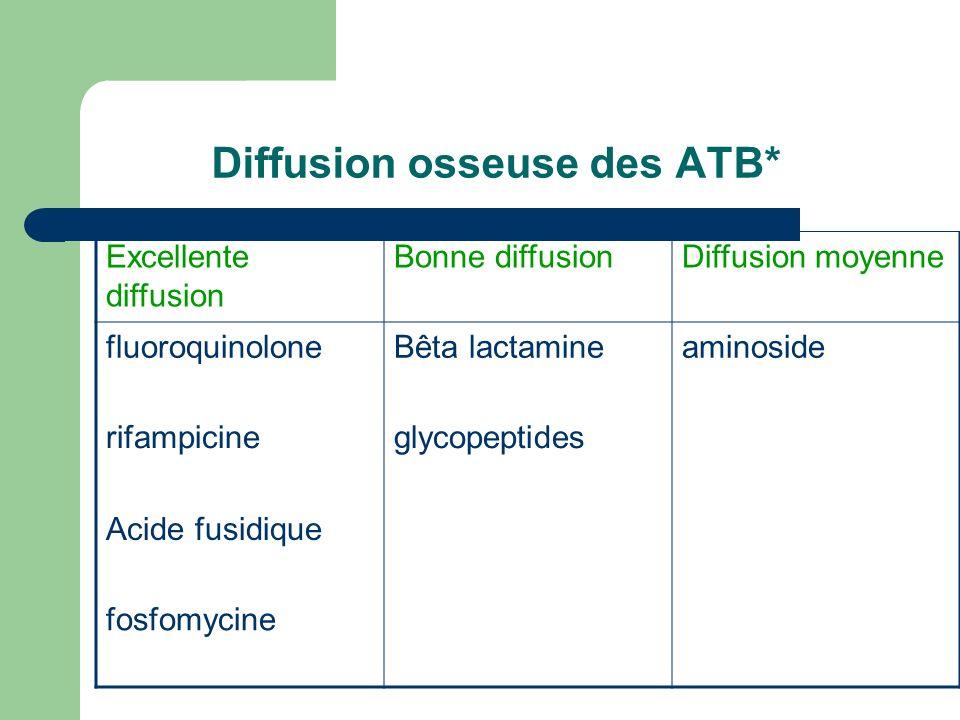 Diffusion osseuse des ATB*