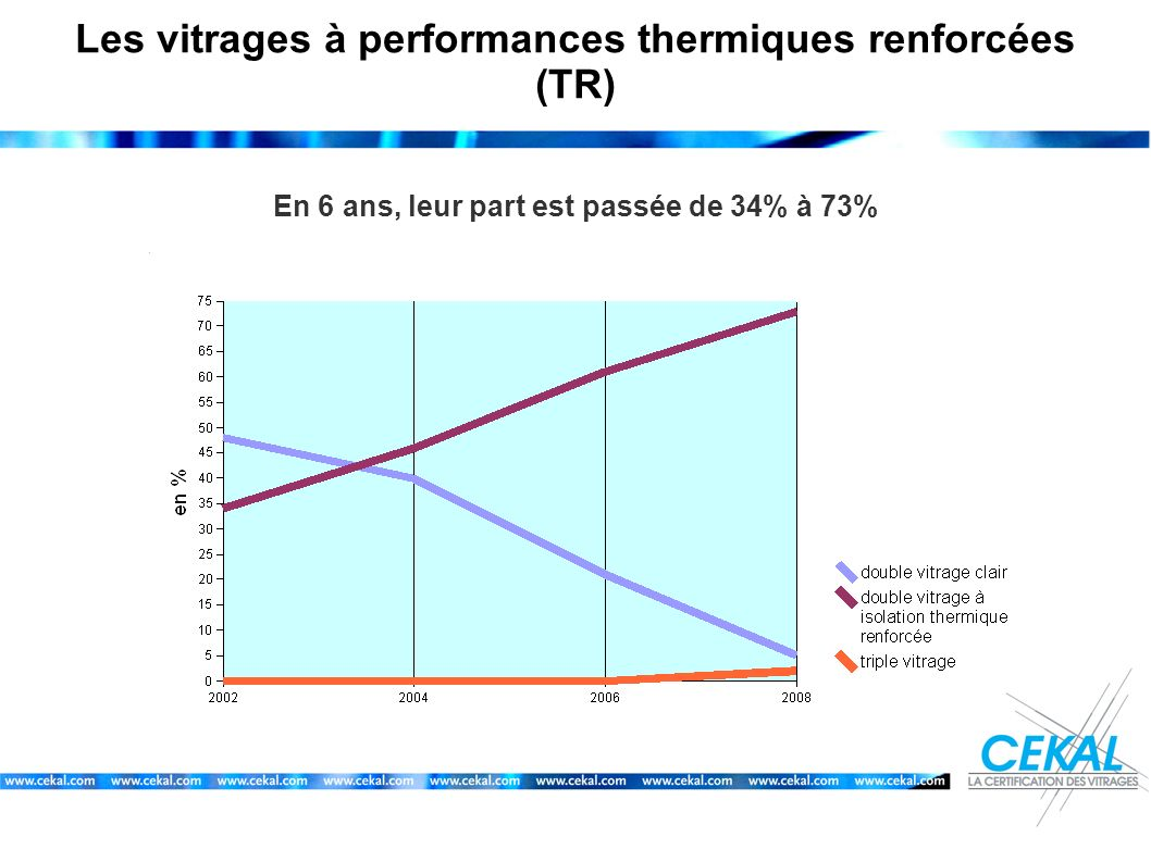 Les vitrages à performances thermiques renforcées (TR)