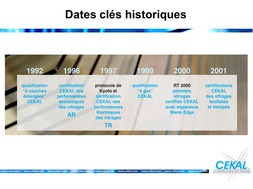 Dates clés historiques