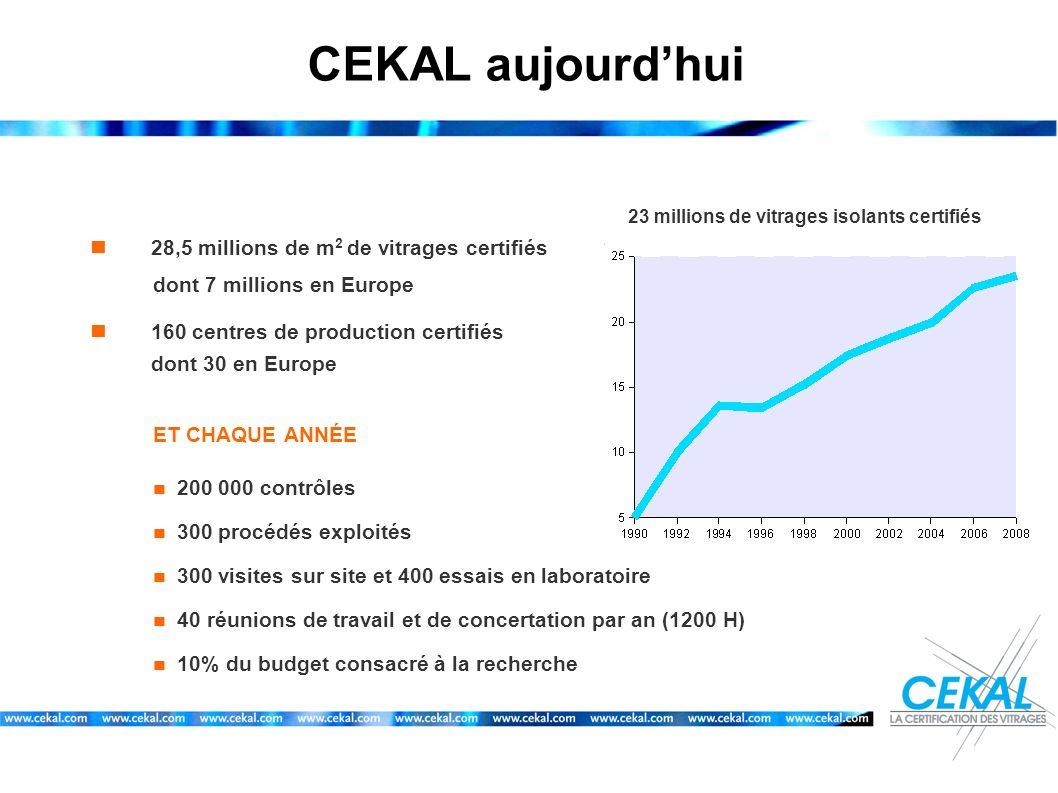 CEKAL aujourd'hui  28,5 millions de m2 de vitrages certifiés