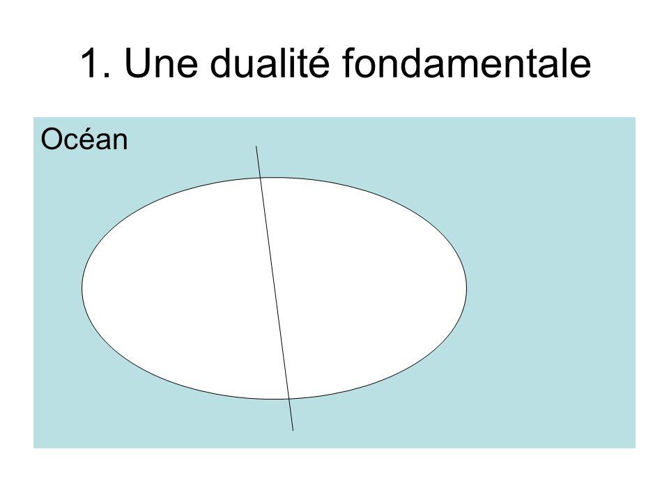 1. Une dualité fondamentale