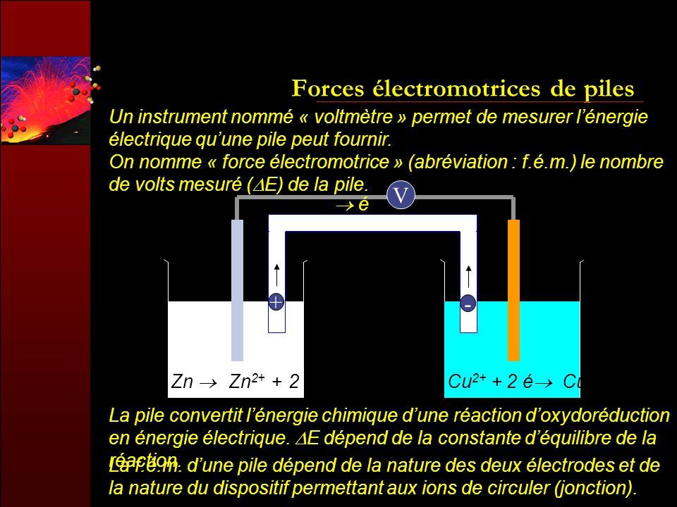 Forces électromotrices de piles