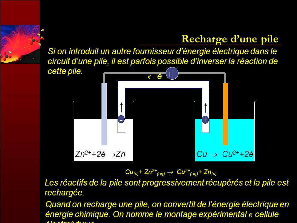 Cu(s)+ Zn2+(aq)  Cu2+(aq)+ Zn(s)