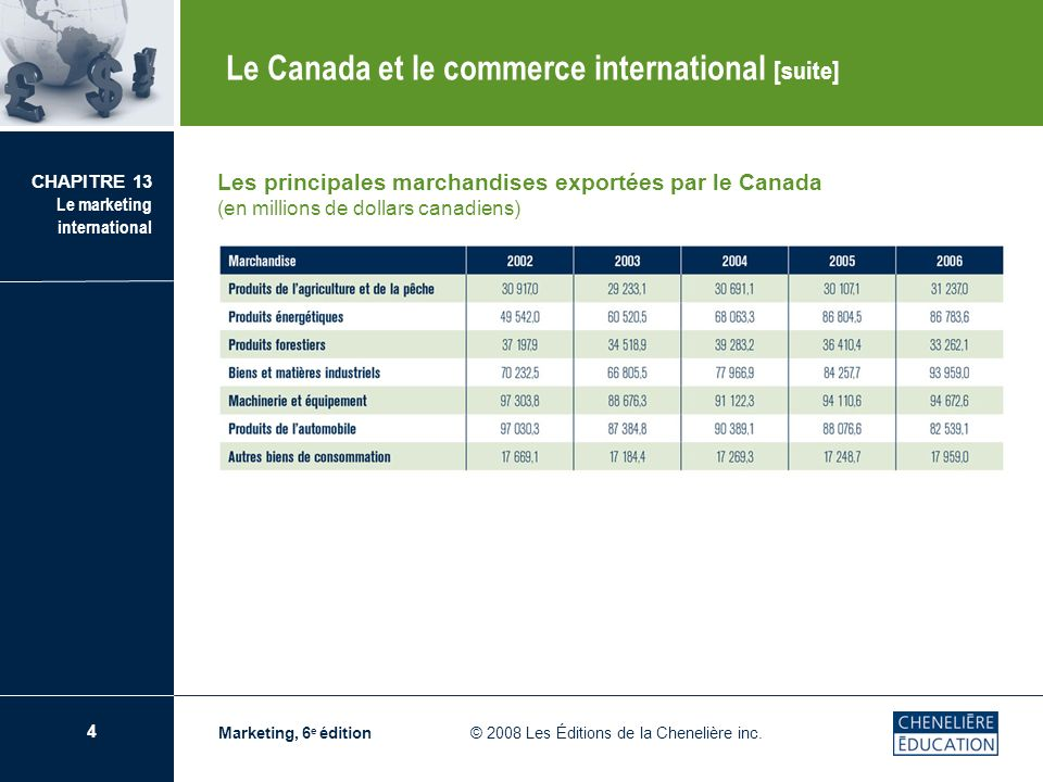 Le Canada et le commerce international [suite]