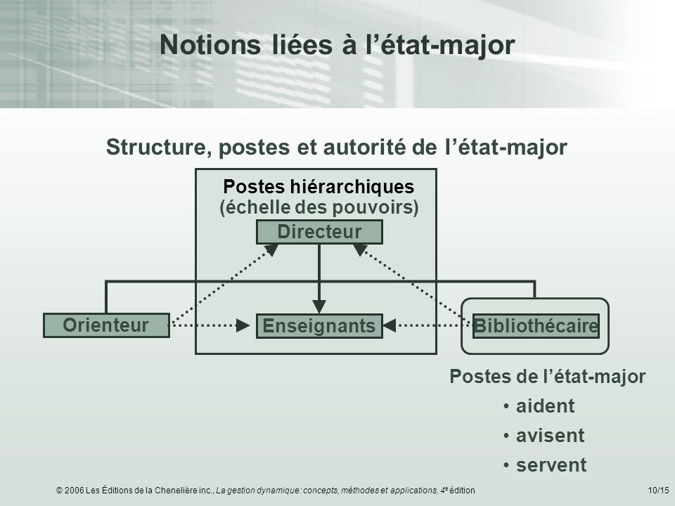 Notions liées à l'état-major