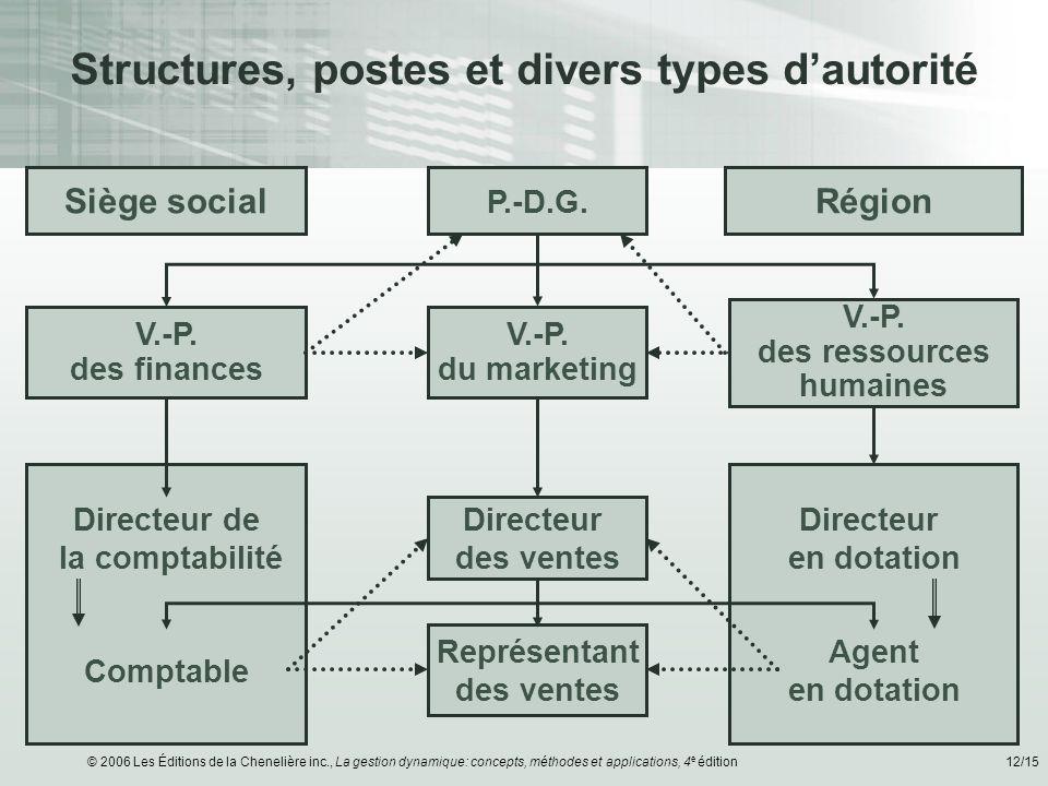 Structures, postes et divers types d'autorité