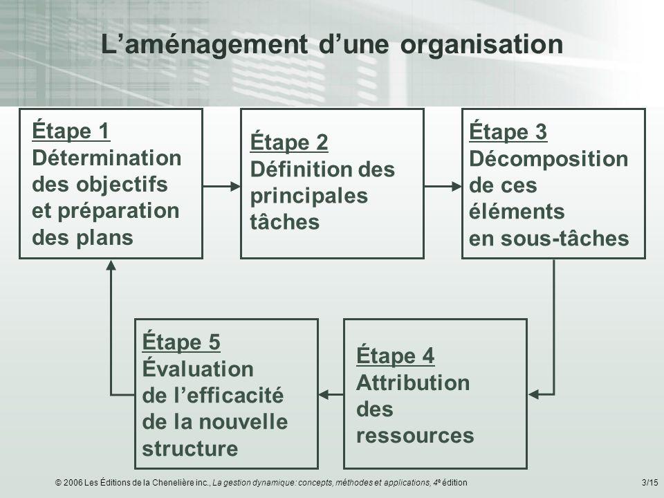 L'aménagement d'une organisation
