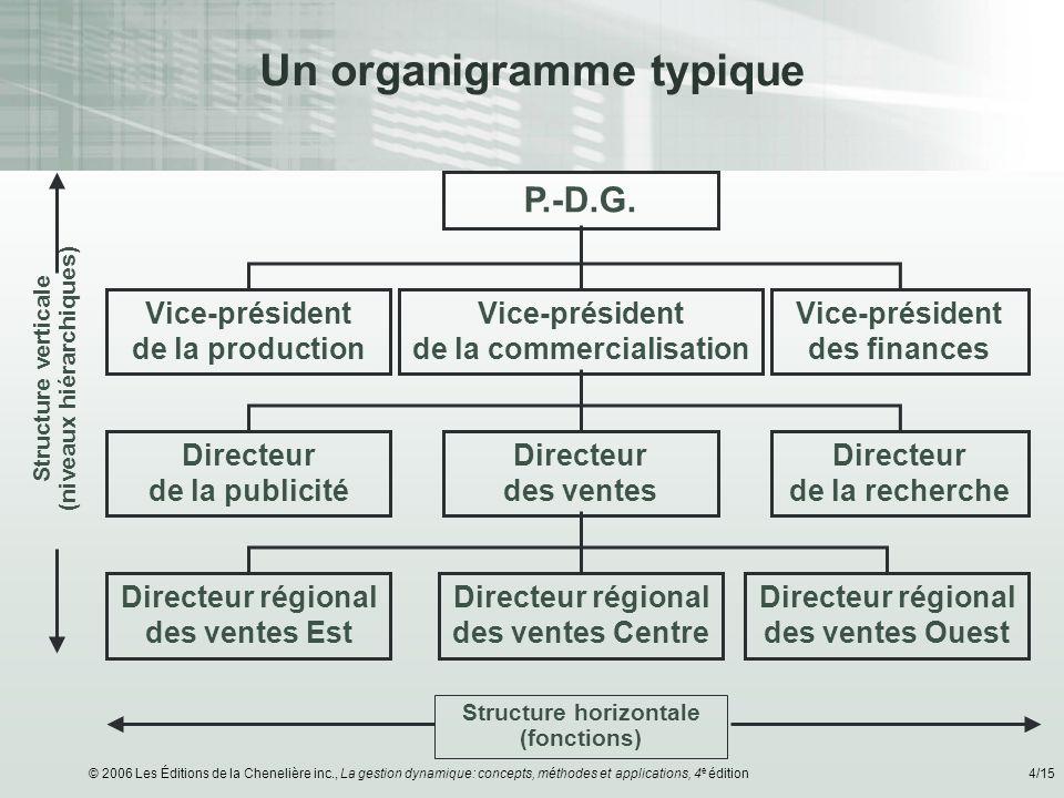 Un organigramme typique