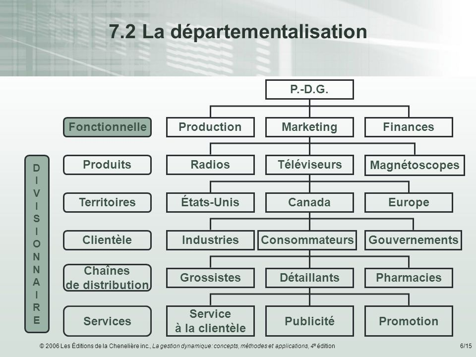 7.2 La départementalisation