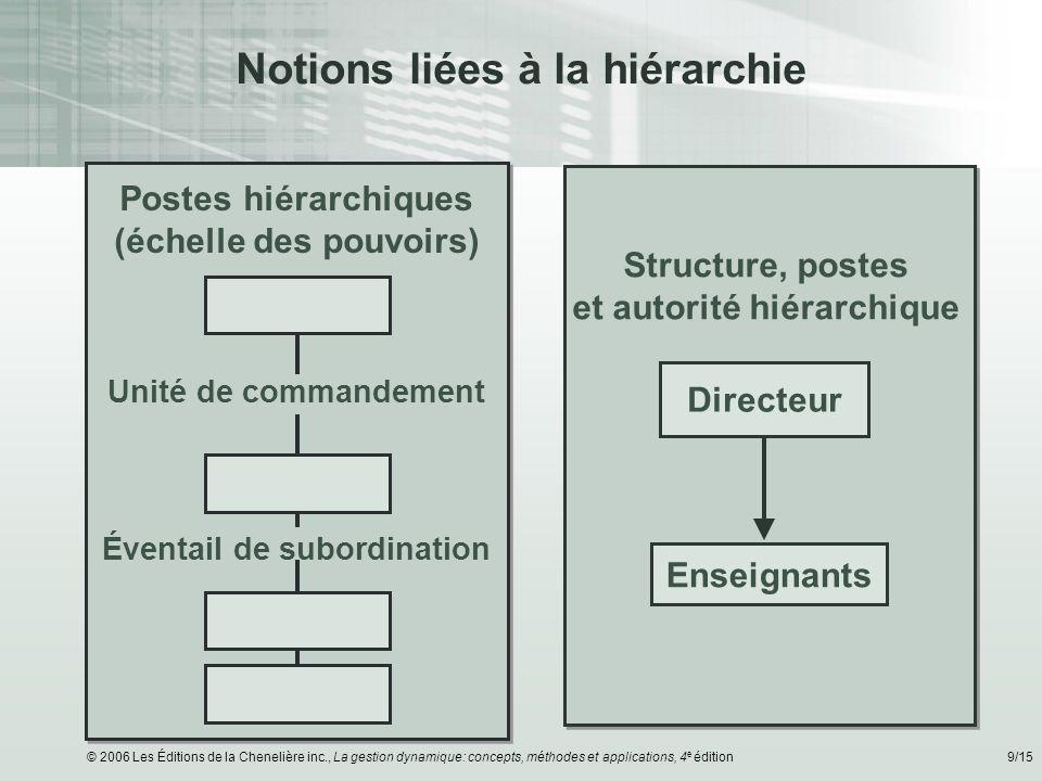 Notions liées à la hiérarchie