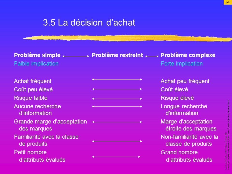 3.5 La décision d'achat Problème simple Problème restreint Problème complexe. Faible implication Forte implication.