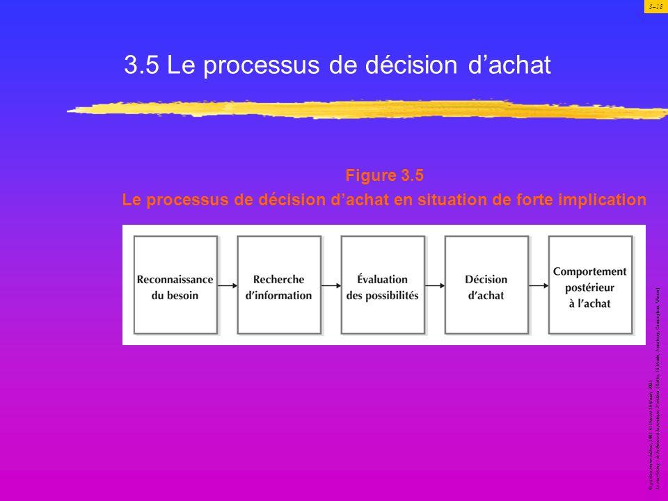 3.5 Le processus de décision d'achat