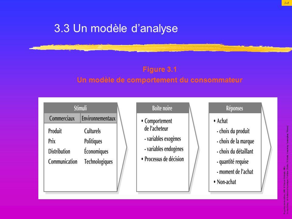 Un modèle de comportement du consommateur