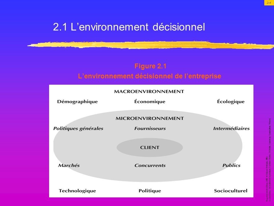 2.1 L'environnement décisionnel