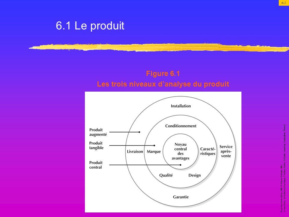 Les trois niveaux d'analyse du produit