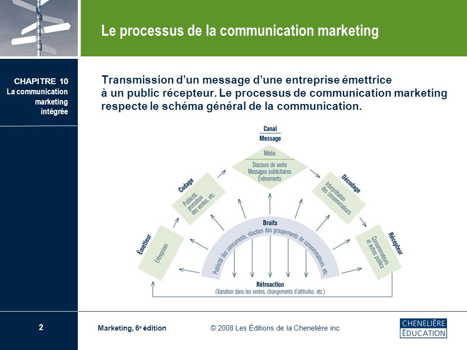 Le processus de la communication marketing