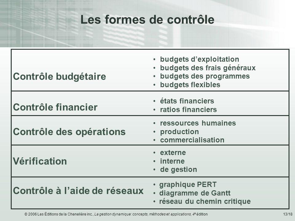 Les formes de contrôle Contrôle budgétaire Contrôle financier