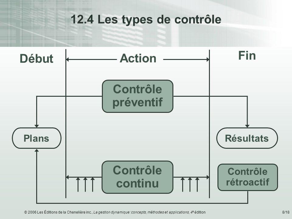 12.4 Les types de contrôle Fin Début Action Contrôle préventif
