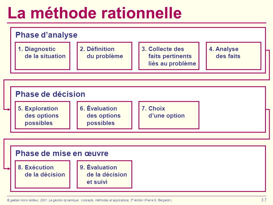 La méthode rationnelle