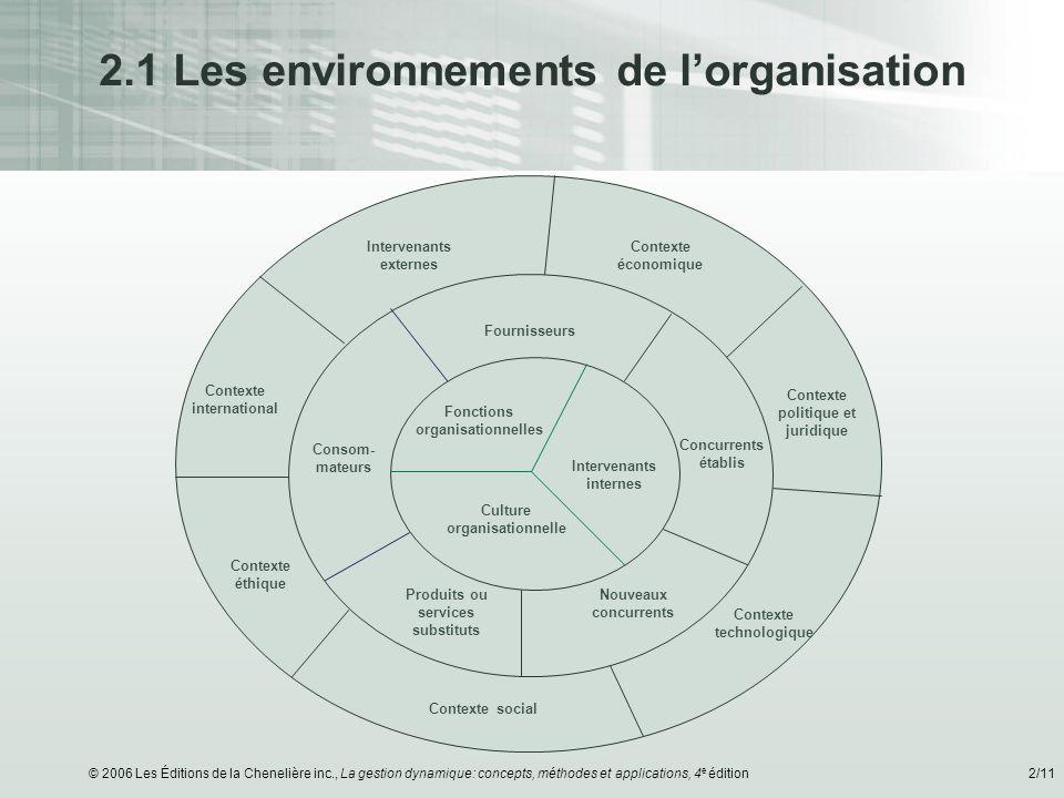 2.1 Les environnements de l'organisation