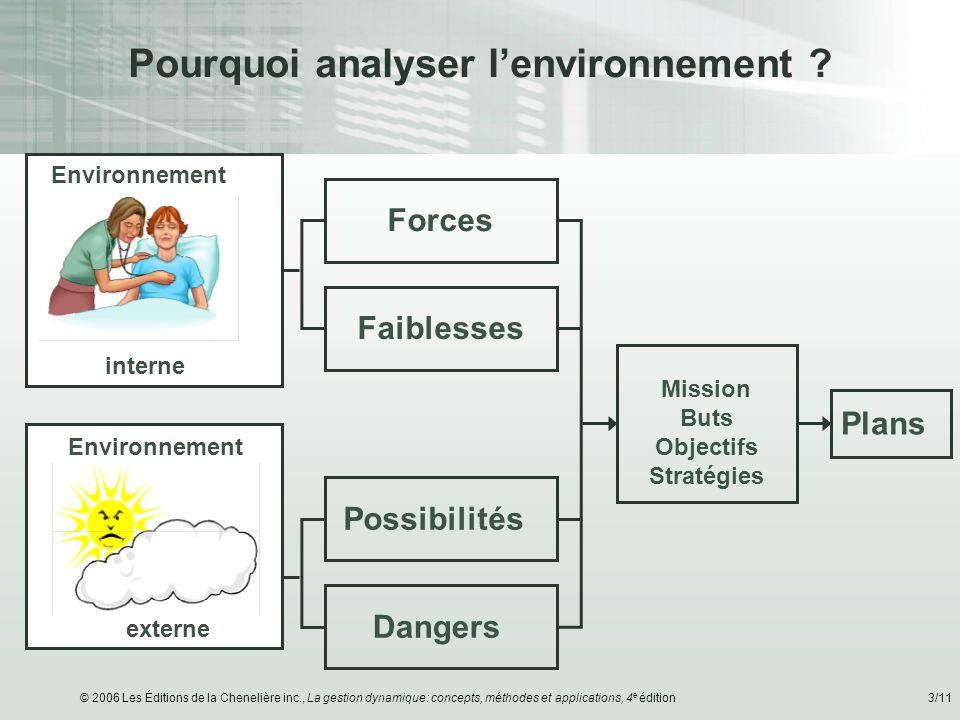 Pourquoi analyser l'environnement