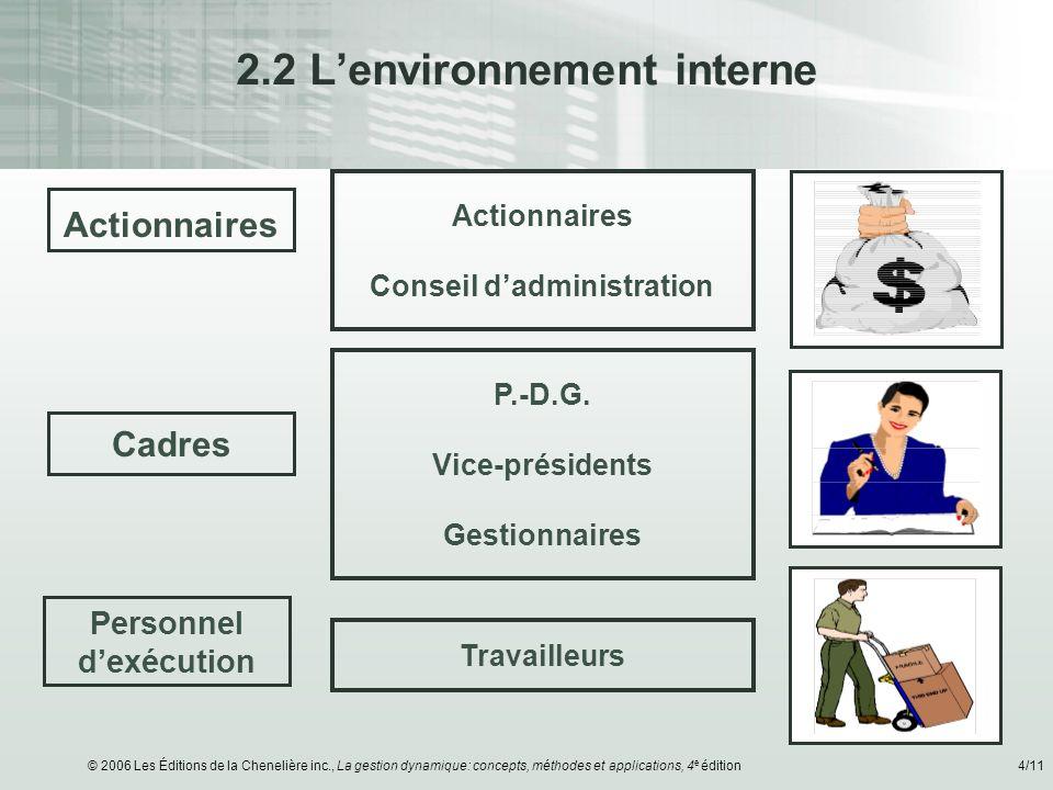 2.2 L'environnement interne