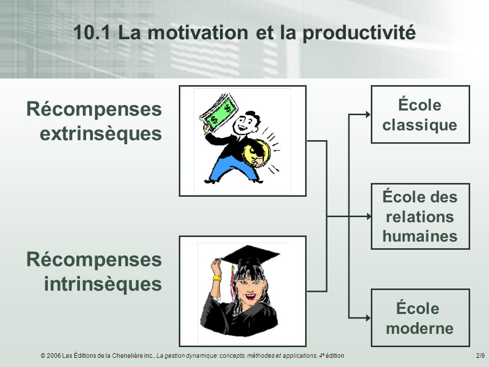 10.1 La motivation et la productivité