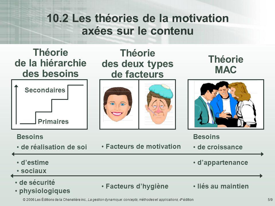 10.2 Les théories de la motivation axées sur le contenu