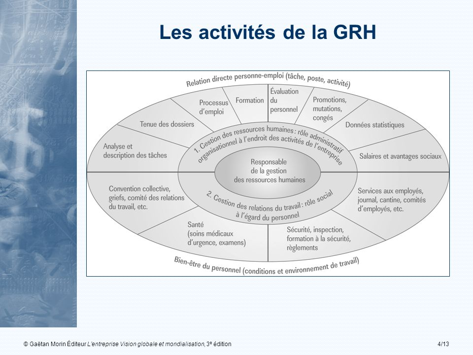 Les activités de la GRH © Gaëtan Morin Éditeur L'entreprise Vision globale et mondialisation, 3e édition.