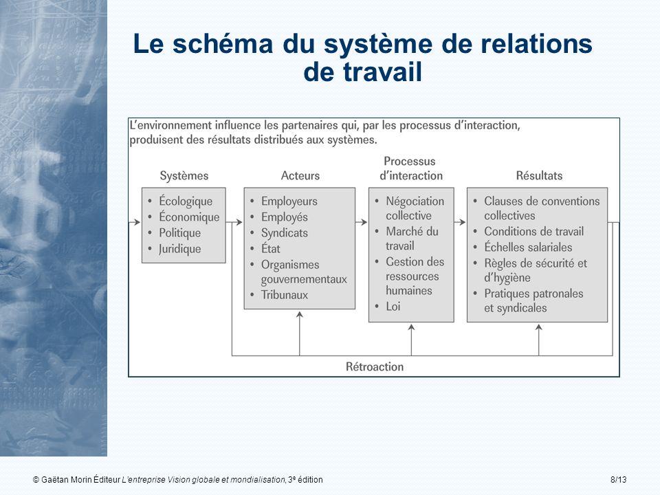 Le schéma du système de relations
