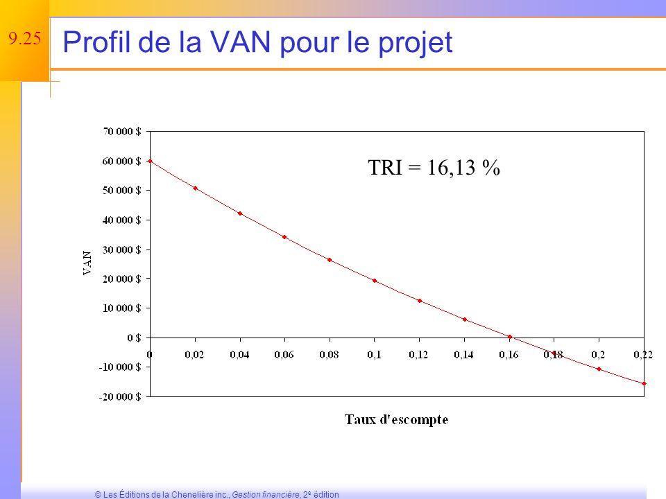 Profil de la VAN pour le projet