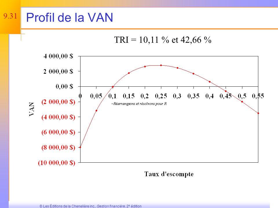 Profil de la VAN TRI = 10,11 % et 42,66 %