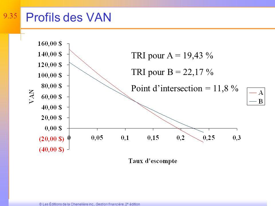 Profils des VAN TRI pour A = 19,43 % TRI pour B = 22,17 %