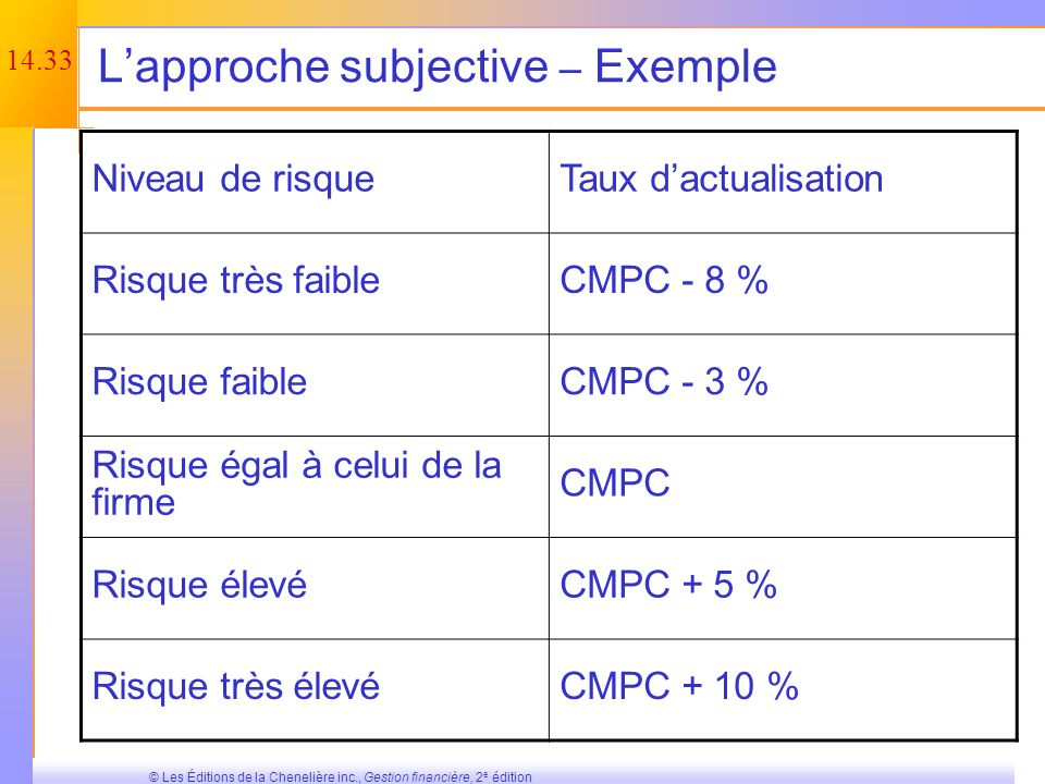 L'approche subjective – Exemple