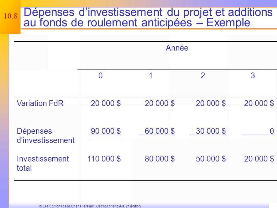 Dépenses d'investissement du projet et additions au fonds de roulement anticipées – Exemple