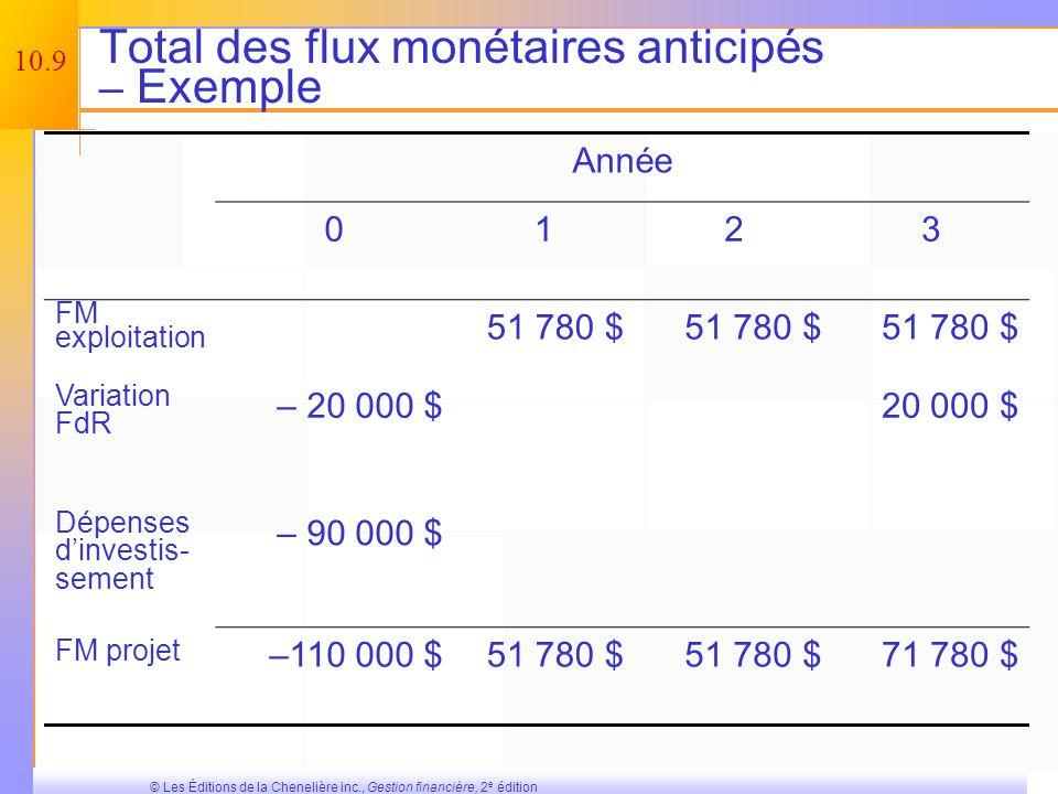 Total des flux monétaires anticipés – Exemple