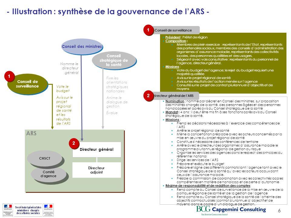 - Illustration : synthèse de la gouvernance de l'ARS -