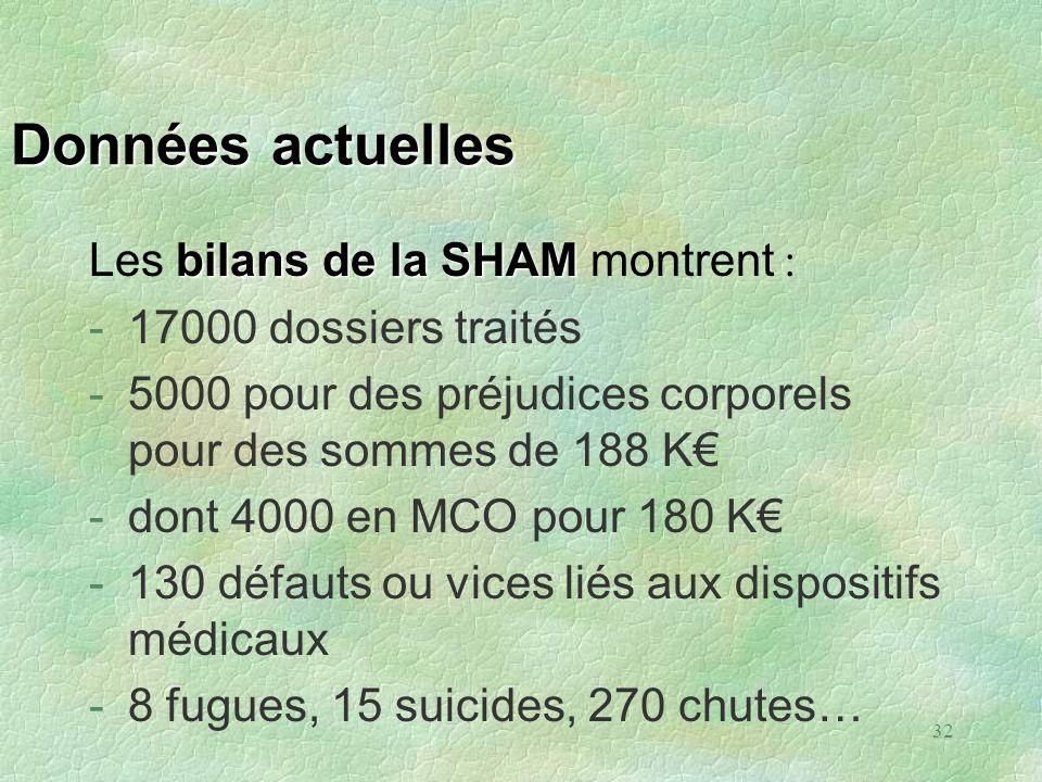 Données actuelles Les bilans de la SHAM montrent :