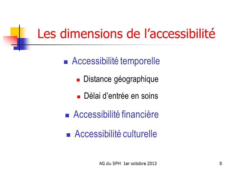 Les dimensions de l'accessibilité