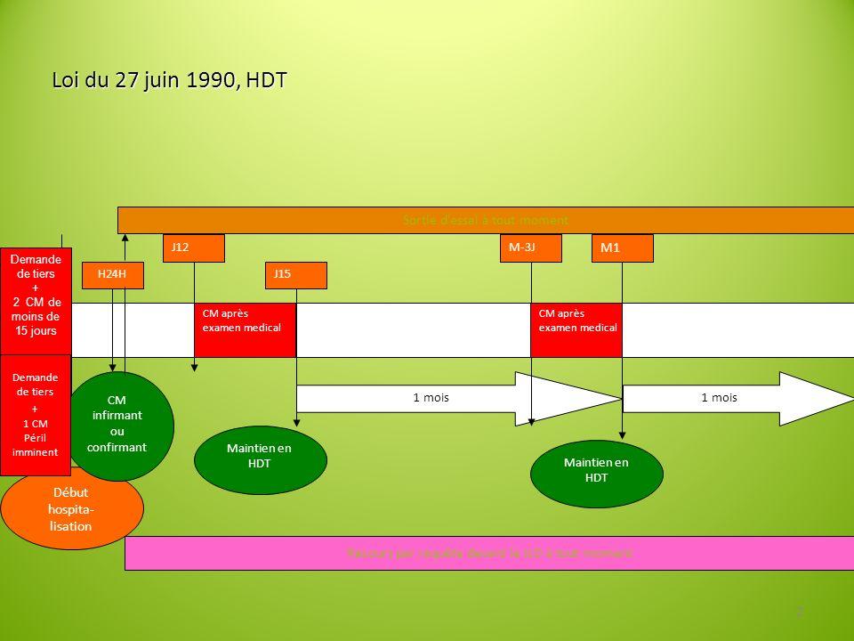 Loi du 27 juin 1990, HDT Sortie d'essai à tout moment M1