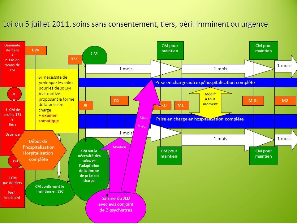 Loi du 5 juillet 2011, soins sans consentement, tiers, péril imminent ou urgence