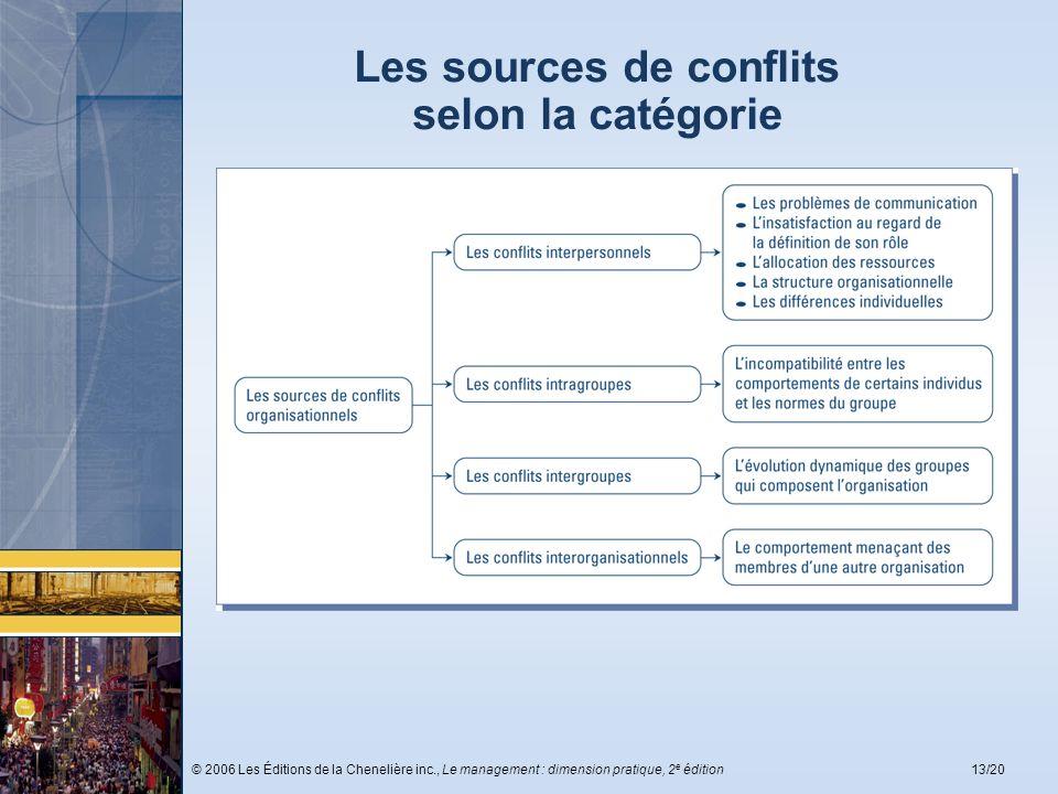 Les sources de conflits selon la catégorie