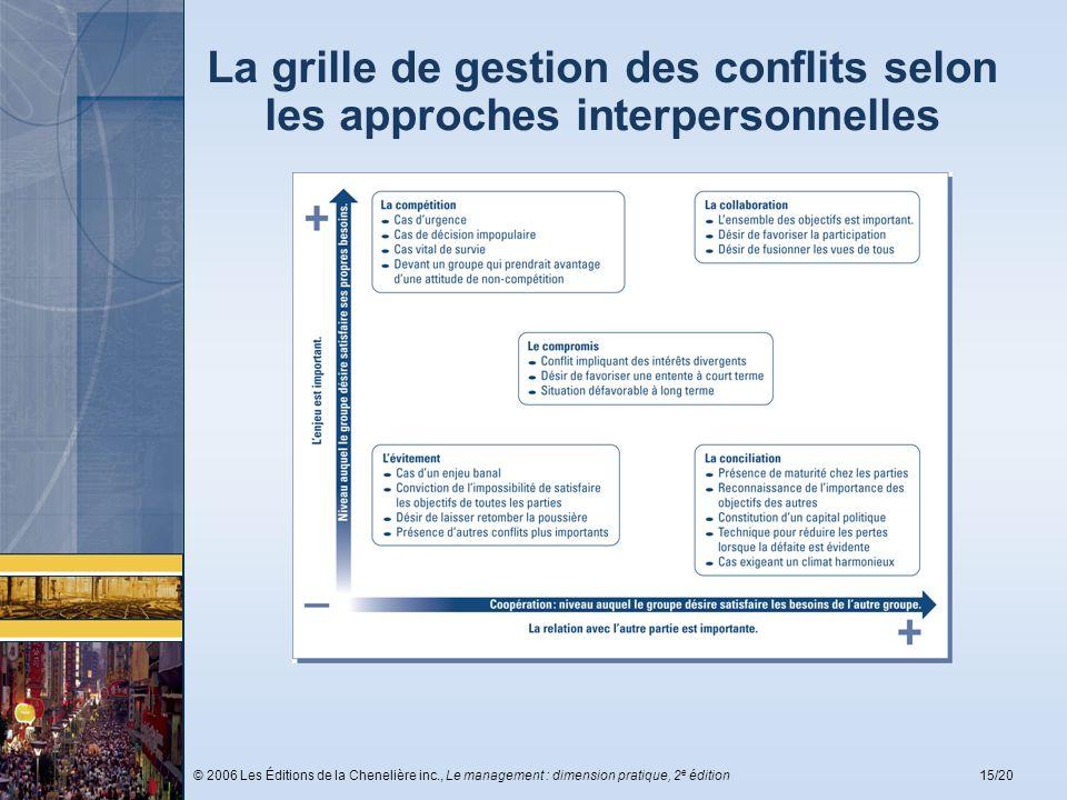 La grille de gestion des conflits selon les approches interpersonnelles