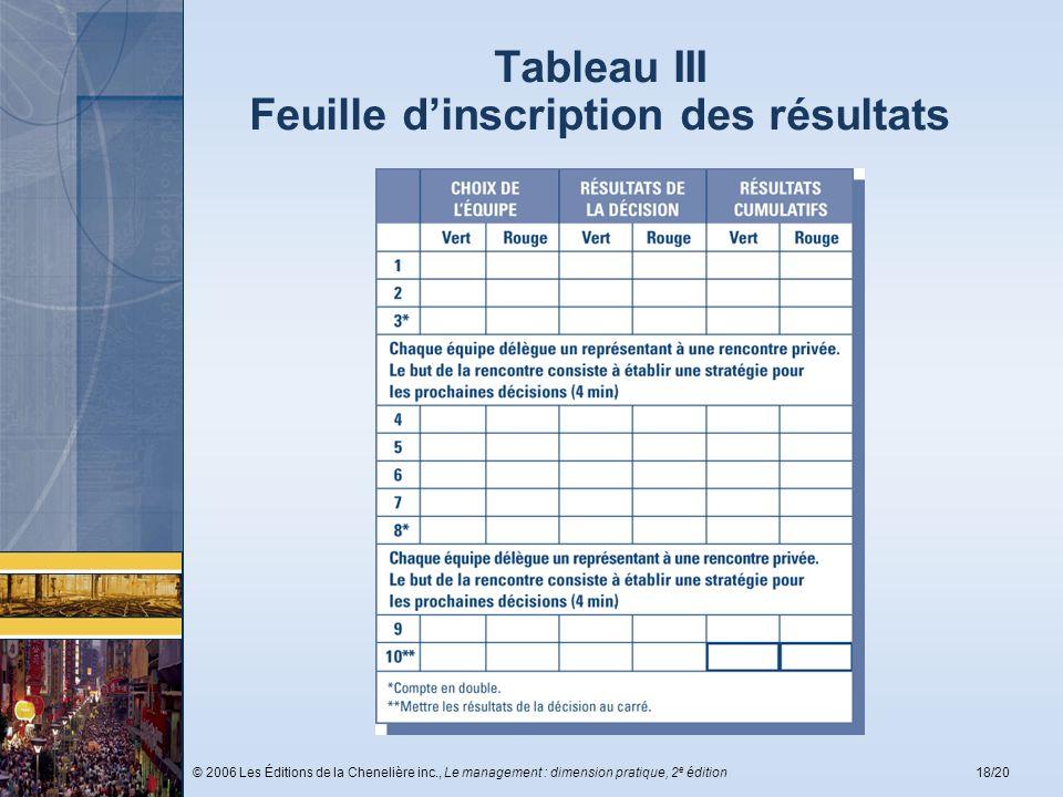 Tableau III Feuille d'inscription des résultats