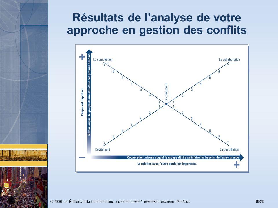 Résultats de l'analyse de votre approche en gestion des conflits
